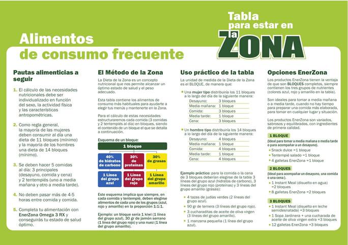 Dieta de la zona en mexico