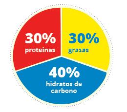 Alimentos 40-30-30