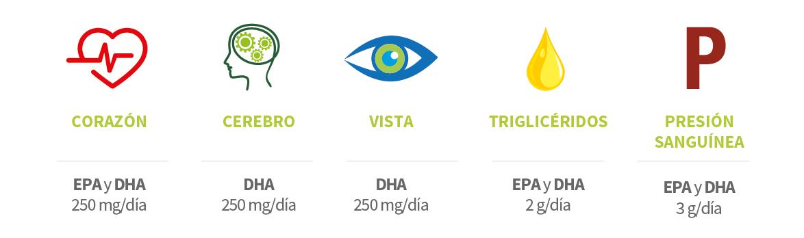 beneficios EnerZona Omega 3 rx